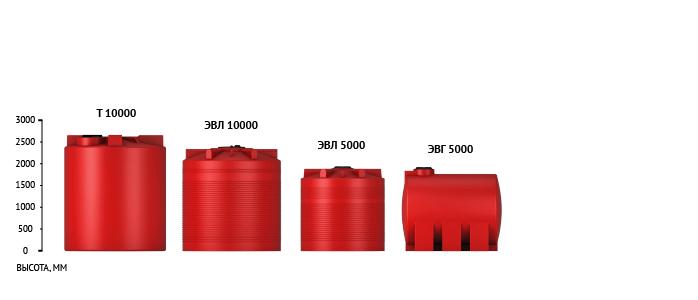 Общая высота серии емкостей КАС